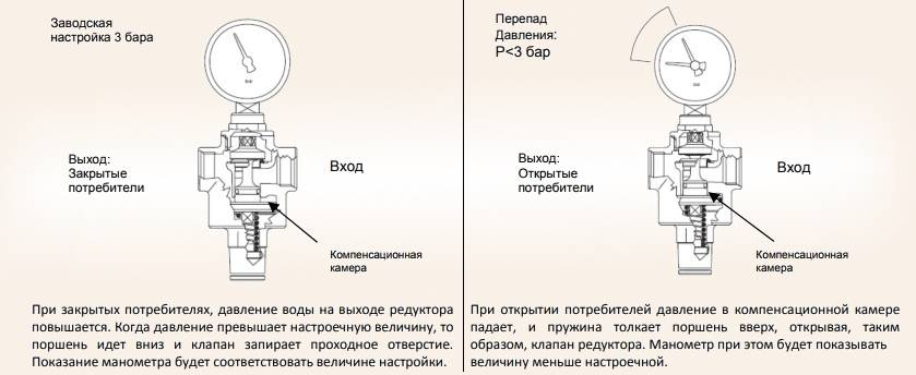 Редуктор давления воды: назначение и принцип работы, разновидности и регулировка