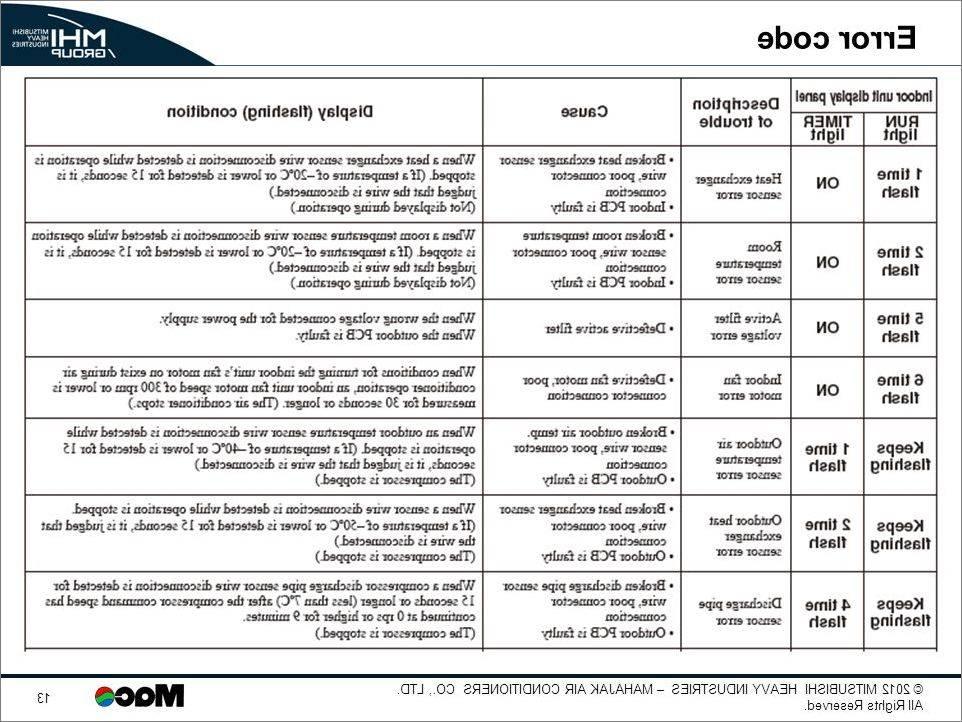 Коды ошибок кондиционера mitsubishi — 8-800-250-30-34
