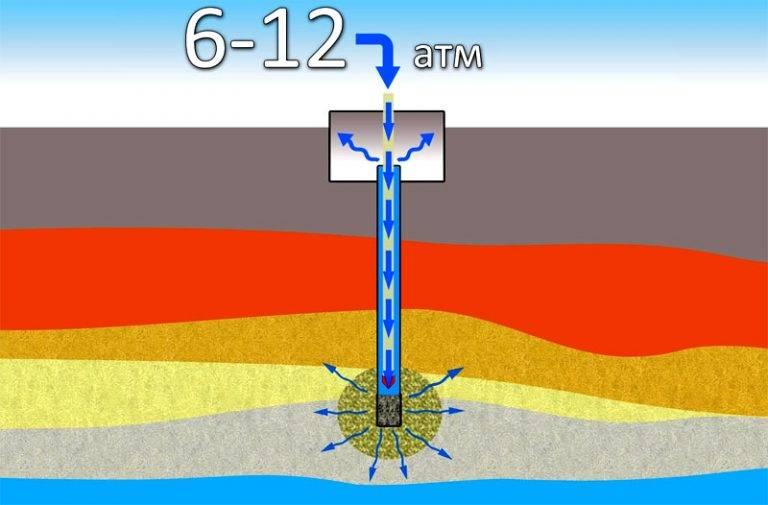 Насосная станция качает воду с воздухом - отопление и водоснабжение от а до я