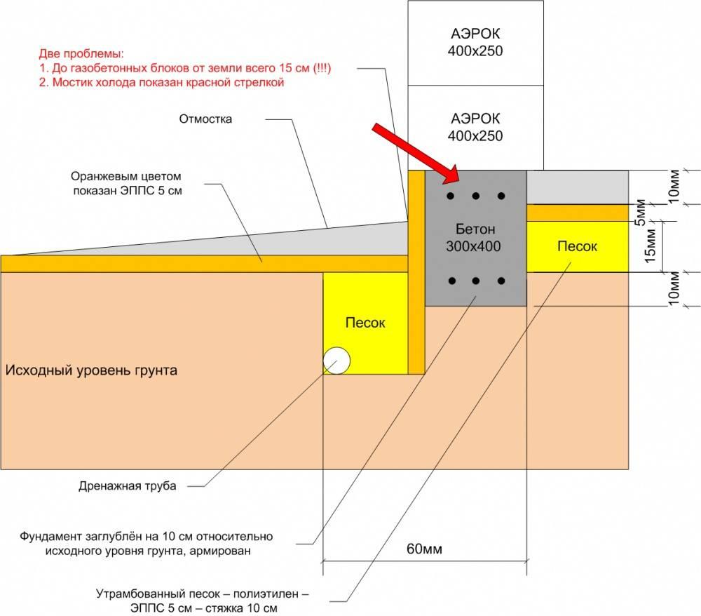 Какой должна быть глубина заложения ленточного фундамента?