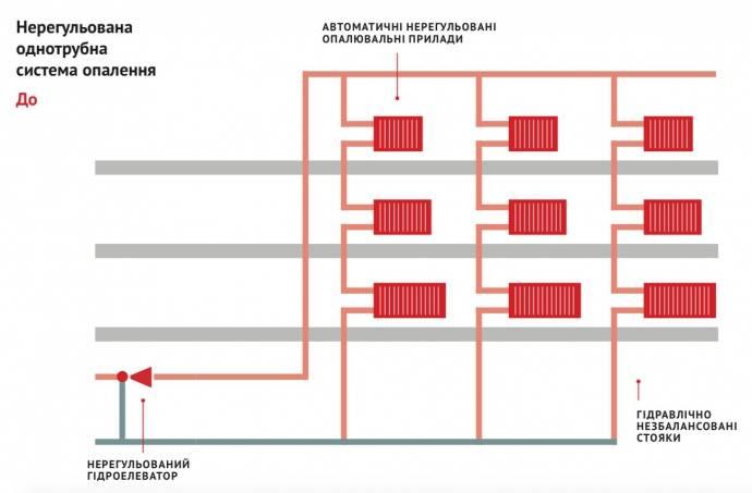 Как устроено центральное отопление в частном и многоквартирном доме?