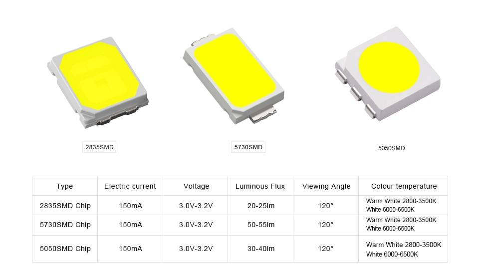 Характеристики, параметры и преимущества светодиодов smd 5730