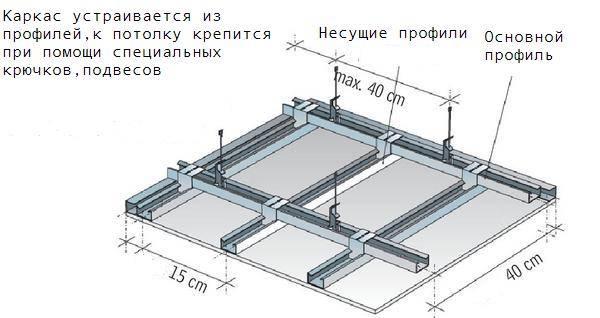 Как сделать каркас для гипсокартона на потолок – пошаговое руководство