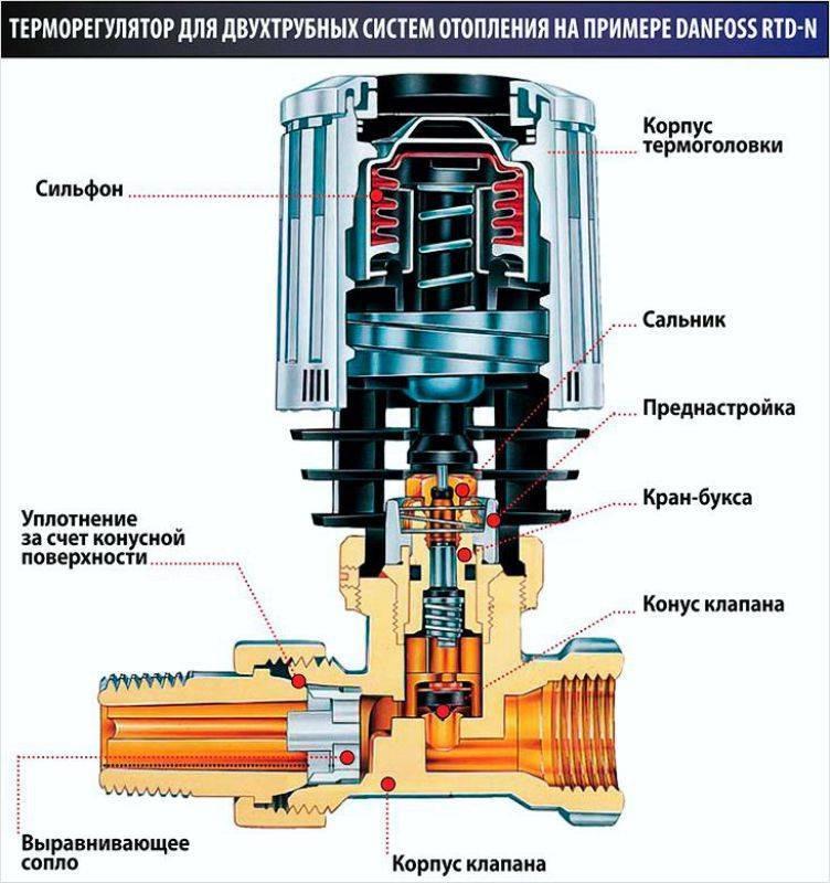 Терморегулятор для радиатора отопления: установка терморегулятора на радиатор отопления своими руками, советы специалистов