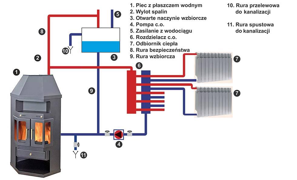 Печи с водяным контуром для отопления частного дома: обзор