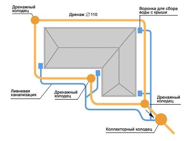 Дренажная труба для отвода грунтовых вод: виды, требование, выбор, технология укладки