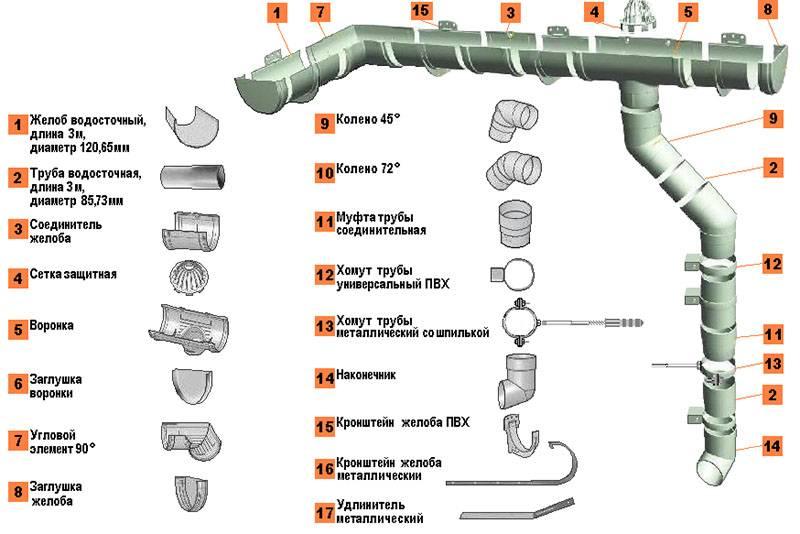 Водосточные системы большого диаметра 150/120 мм, 175/140 мм, 200/150 мм