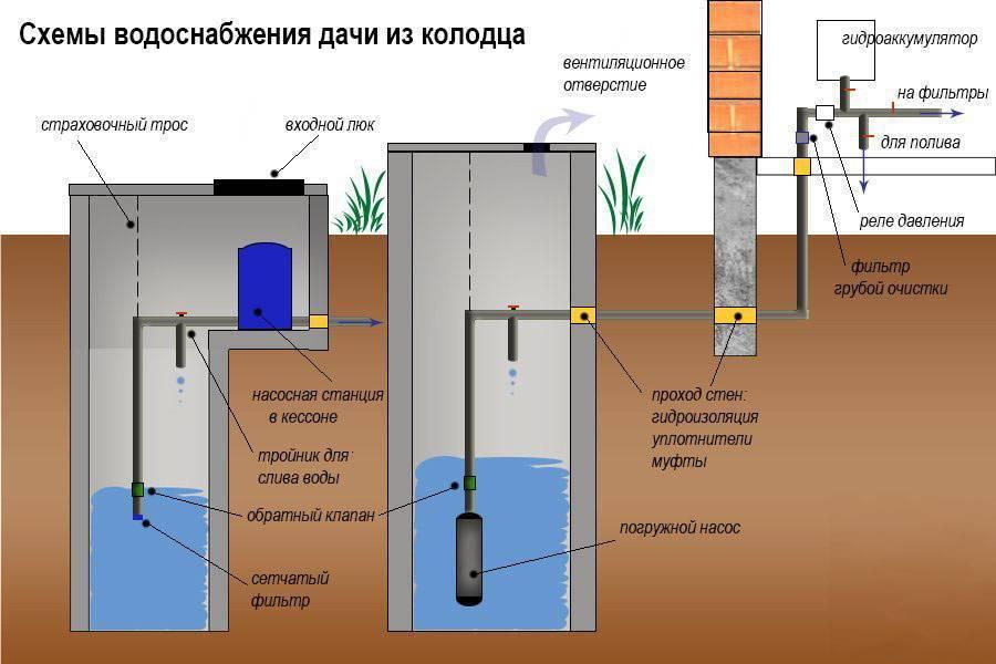 Как провести воду из колодца в дом, подключение и монтаж