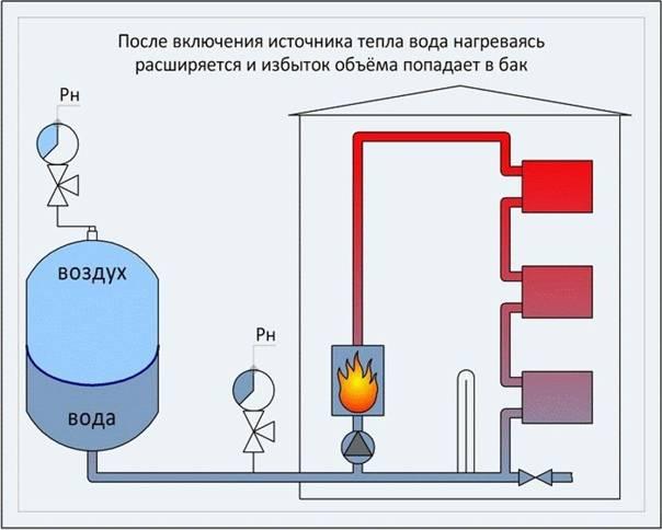 Расчет объема расширительного бака для системы отопления