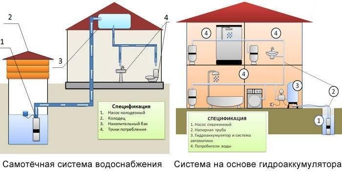 Зависит ли диаметр труб на давление воды