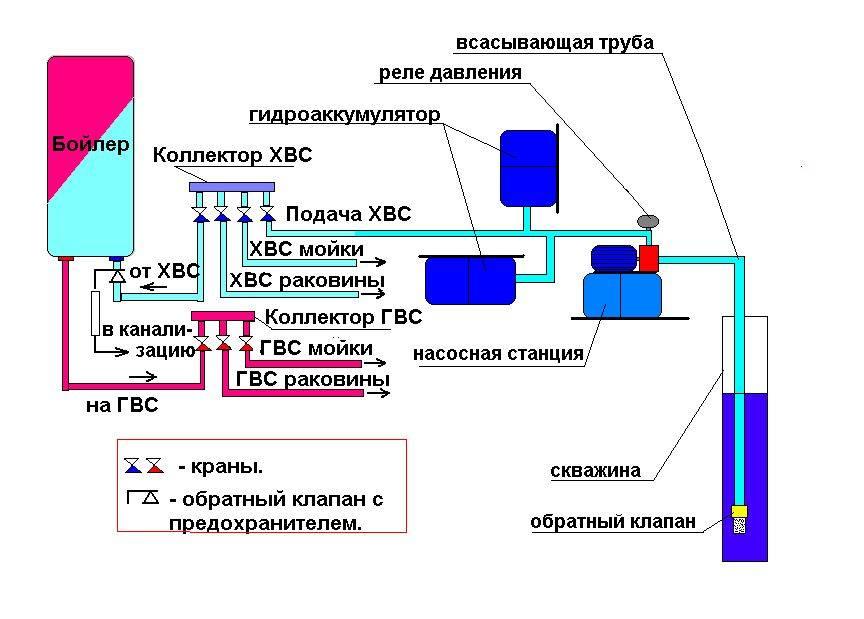 Системы отопления и горячего водоснабжения: элементы, варианты исполнения, арматура и материалы