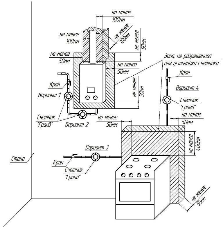 Требования и правила для установки газовых котлов в частном доме