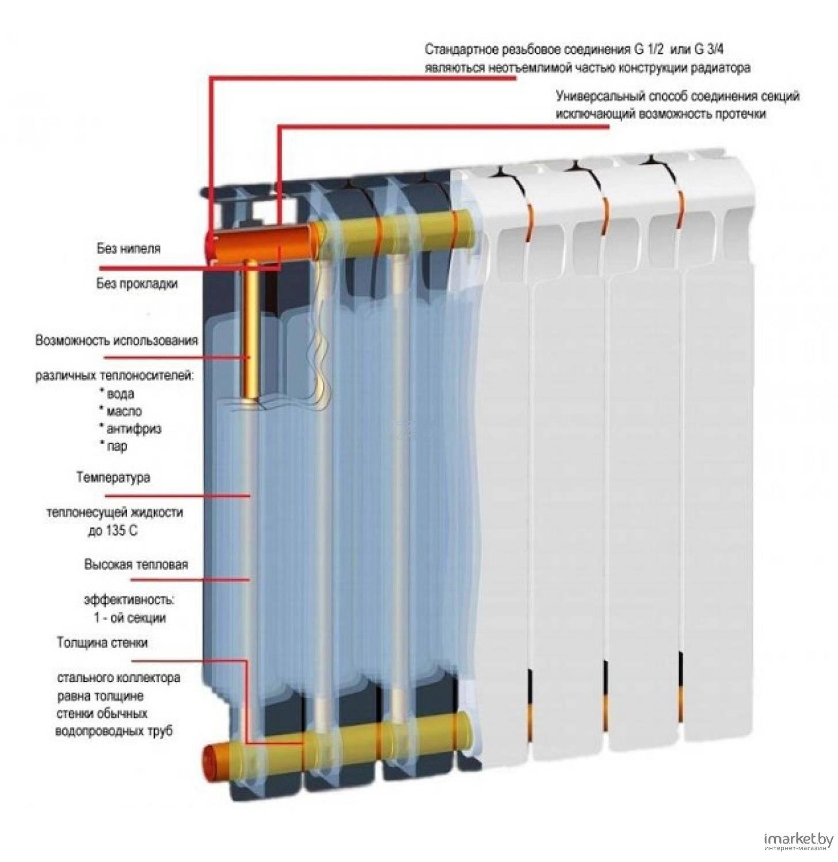 Батареи рифар монолит 500: подробное описание, достоинства батарей