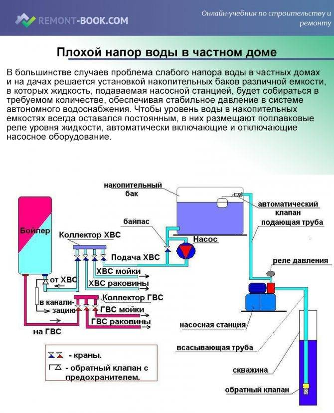 Завоздушивание системы отопления: причины, почему воздушит отопление в частном доме, что делать, если завоздушивается, как убрать воздух