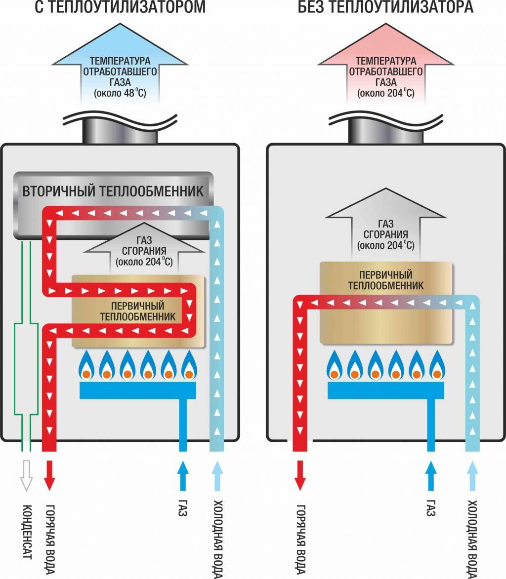Двухконтурные турбированные газовые котлы: принцип работы и преимущества