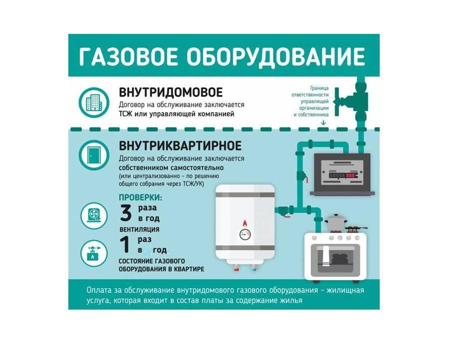 Периодичность техобслуживания газового оборудования в частном доме — lawsexp.com