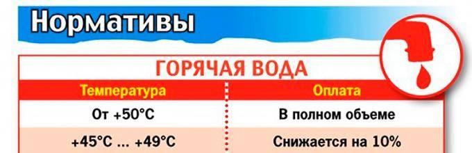 Температура горячей воды в квартире: нормативы по снип