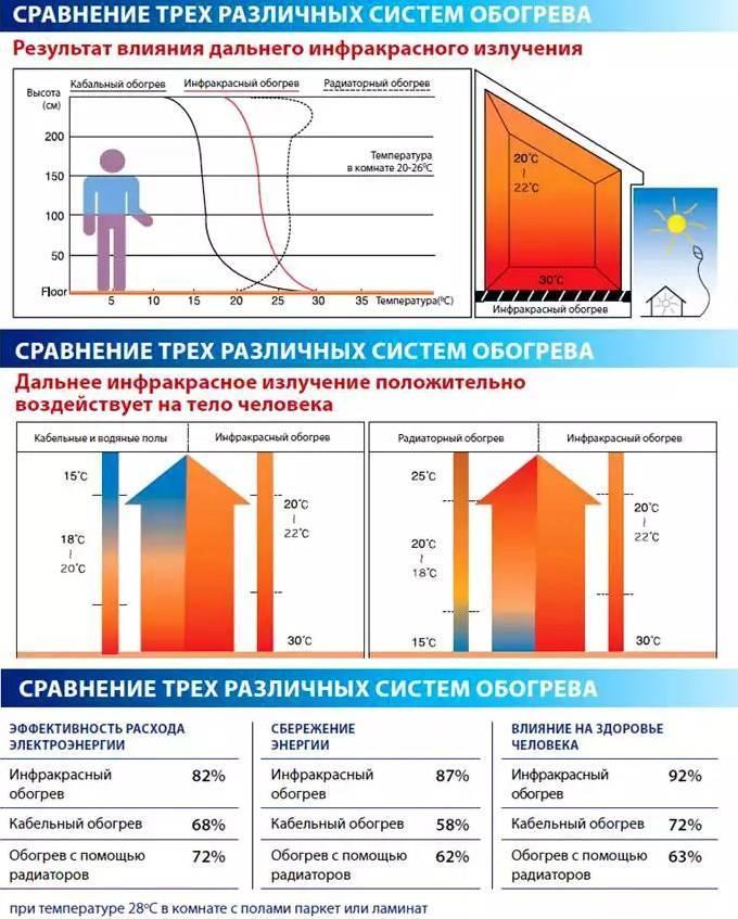 Теплые полы электрические потребление электроэнергии
