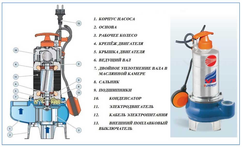 Дренажный насос – как правильно выбрать, рейтинг лучших моделей, установка, как пользоваться?