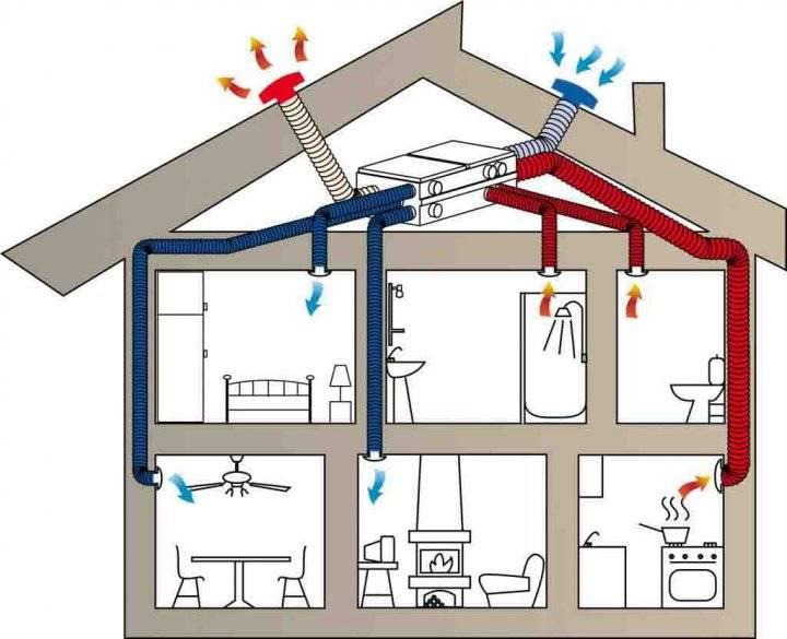 Вентиляция в квартире - устройство, требования и чистка