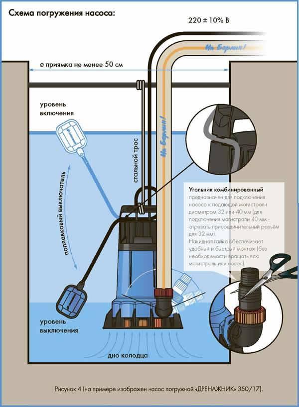 Дренажный насос для канализации - советы по выбору