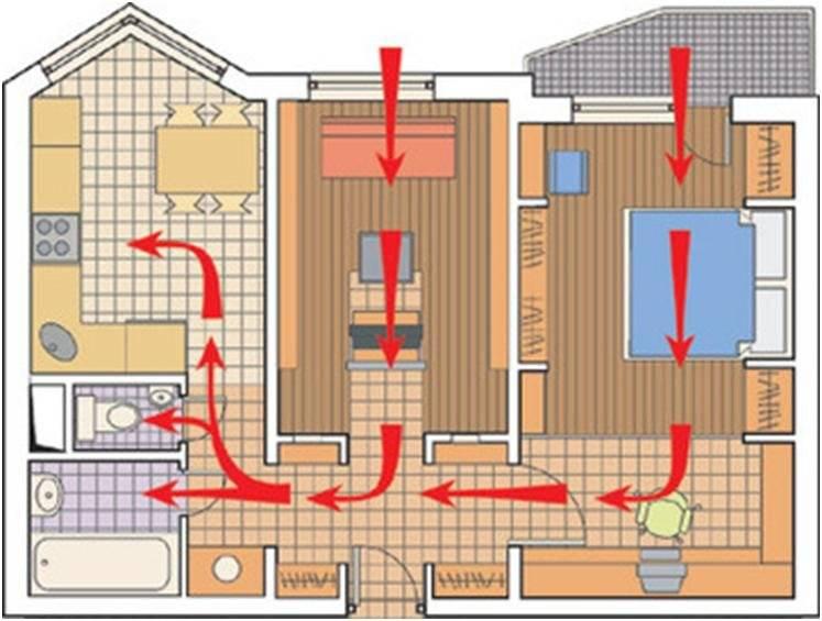 Куда обращаться, если не работает вентиляция в квартире