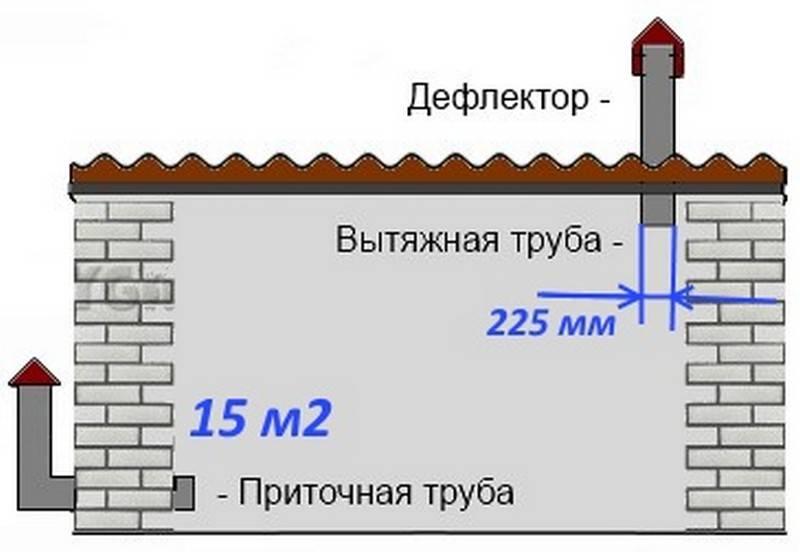 Правильная вентиляция в доме из газобетона