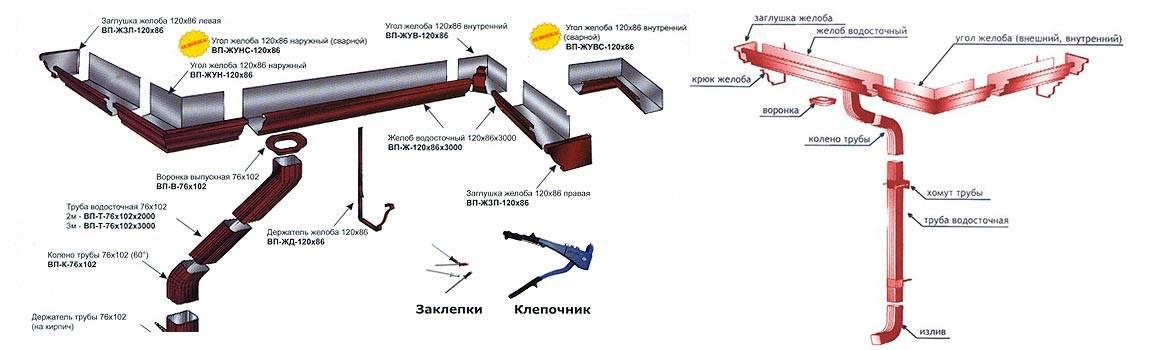 Водоотвод с крыши: разновидности водоотвода, их преимущества и недостатки