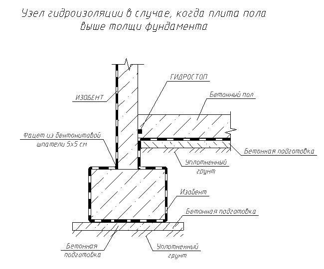 Гидроизоляция ленточного фундамента – виды, технология, материалы