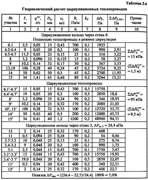 Конструкторский расчет водопроводных сетей