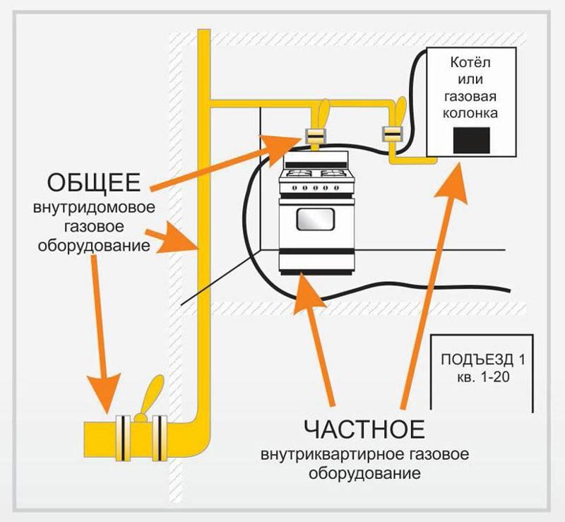Периодичность техобслуживания газового оборудования в частном доме