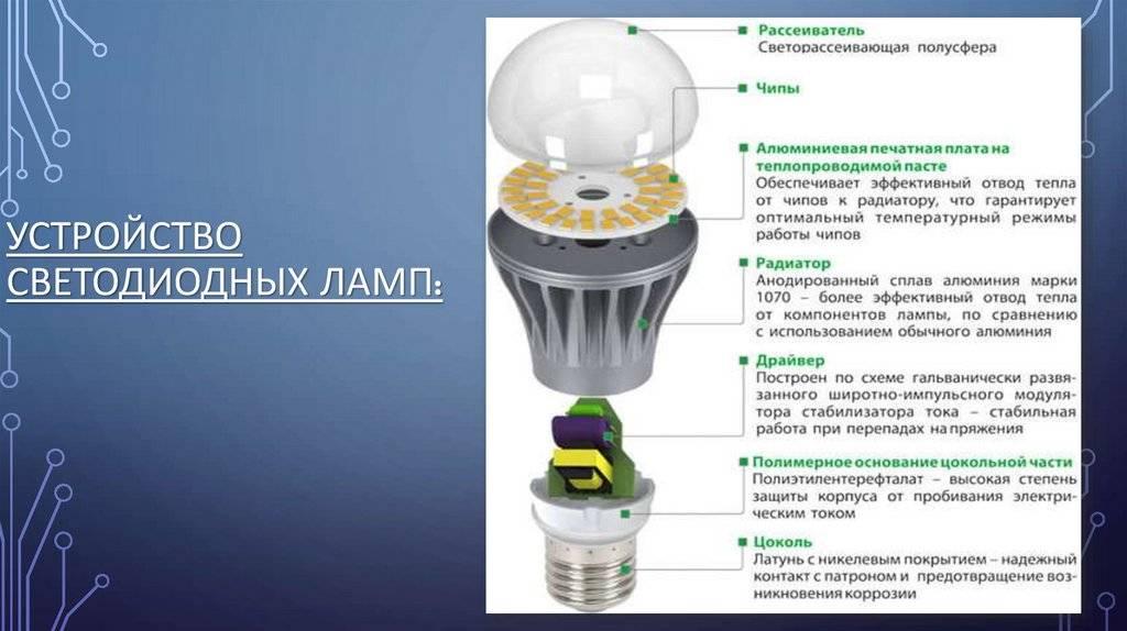 Устройство и принцип работы светодиодов