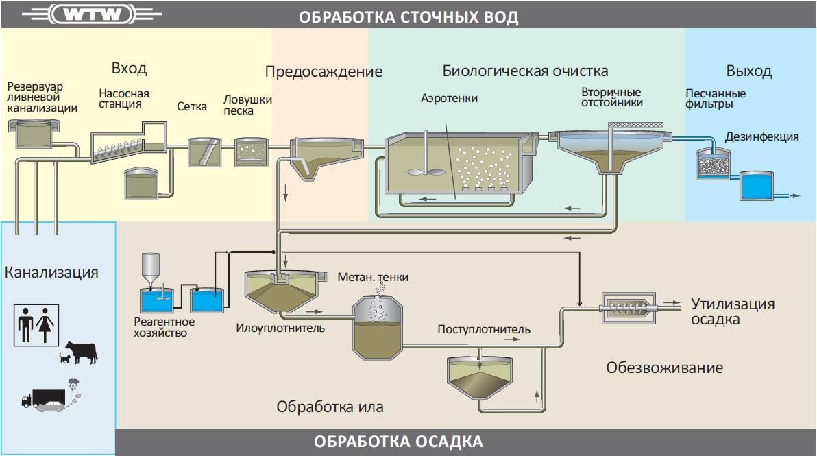 Химическая очистка сточных вод: виды и процессы