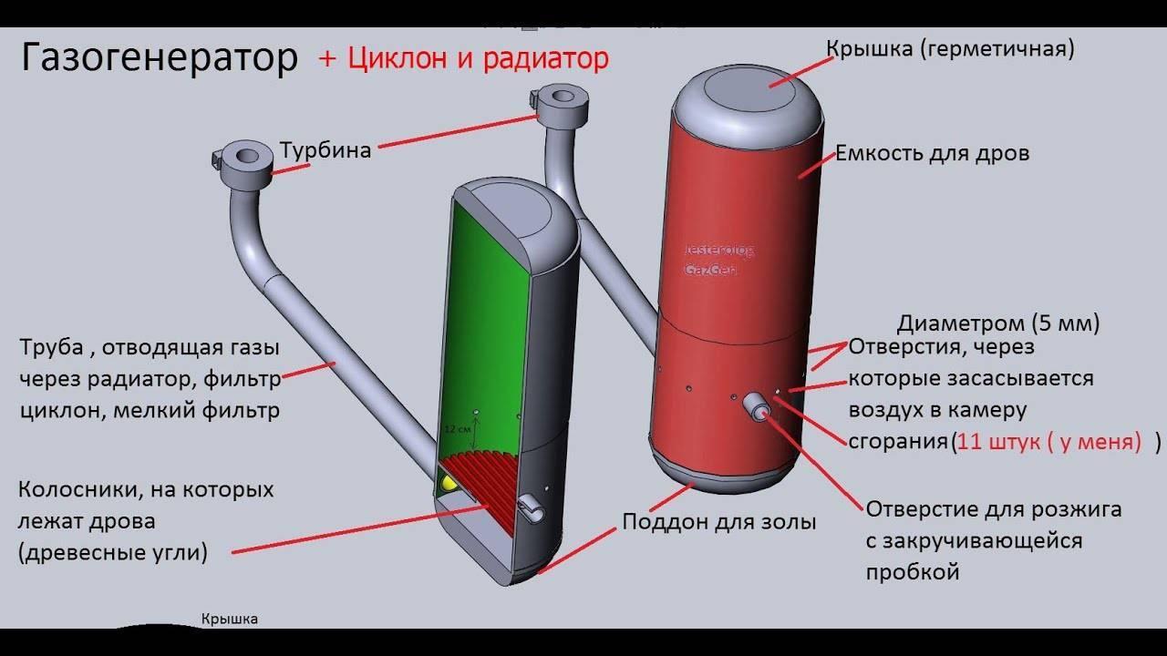 Газовые электростанции. автономный источник энергии в большом диапазоне мощности