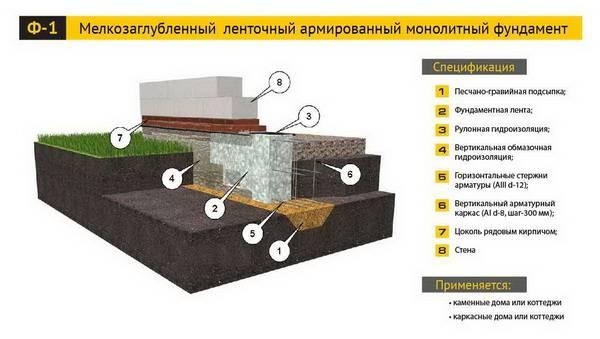 Полный процесс строительства монолитного фундамента своими руками