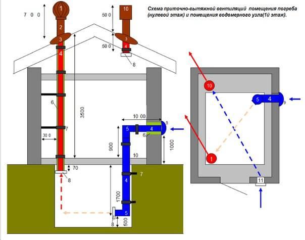 Хороший вопрос: нужна ли вентиляция в частном доме?