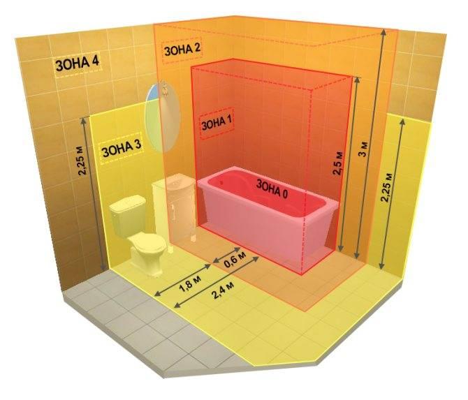 Розетка для ванной комнаты: советы мастера по выбору и установке