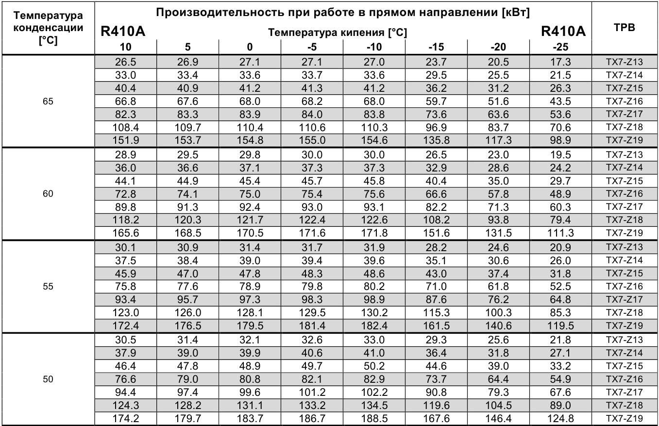 Таблица давления и температура кипения фреона R-410A в кондиционере