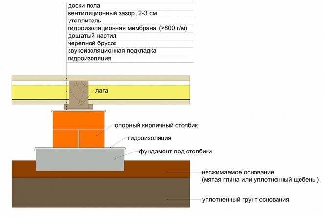 Расчет толщины утеплителя для пола. примеры расчёта толщины утеплителя   ремонт, строительство, мебель