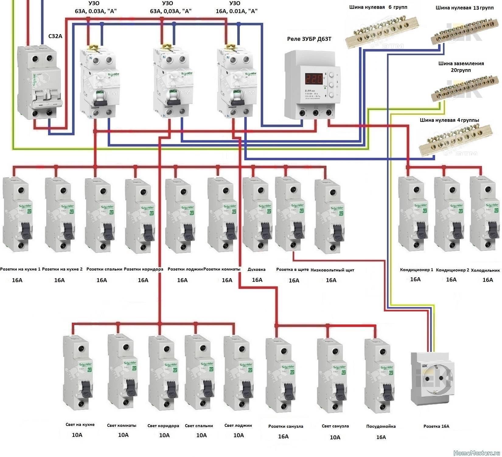Схема сборки распределительного щитка: инструкция + фото