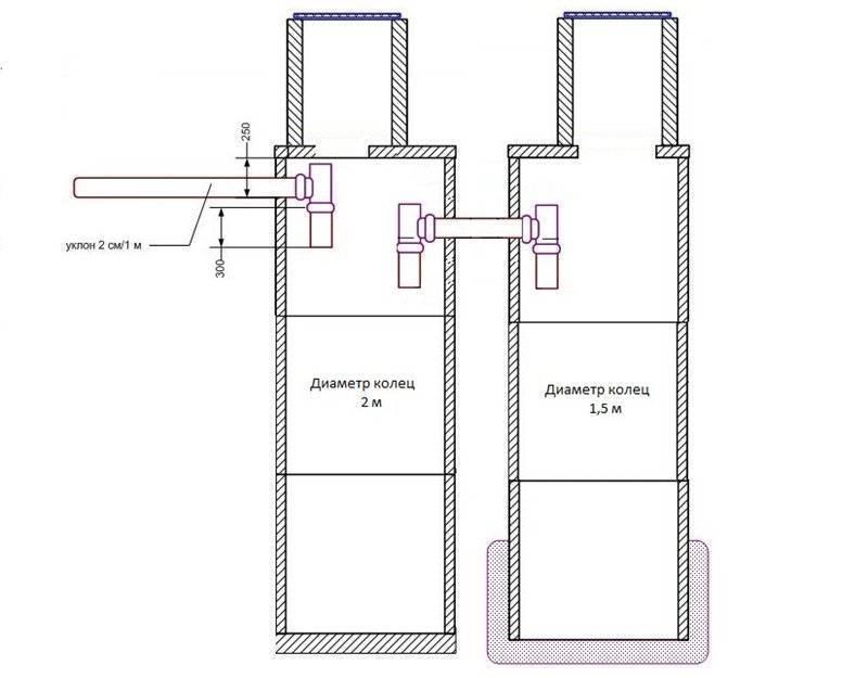 Стоимость септика из бетонных колец, и цена монтажа под ключ