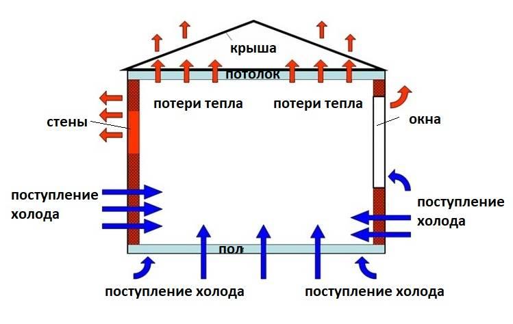 Сравнение теплопотерь домов из разного материала