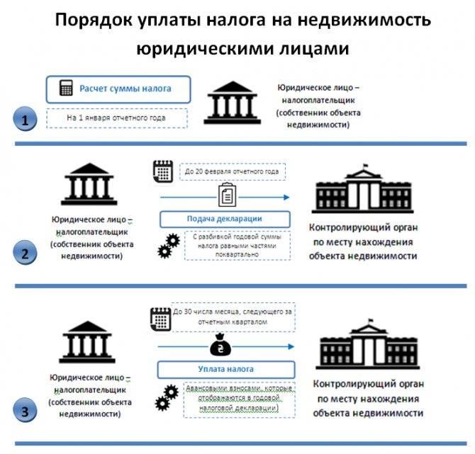 Водный налог в 2020-2021 годах - сроки и порядок уплаты, ставки