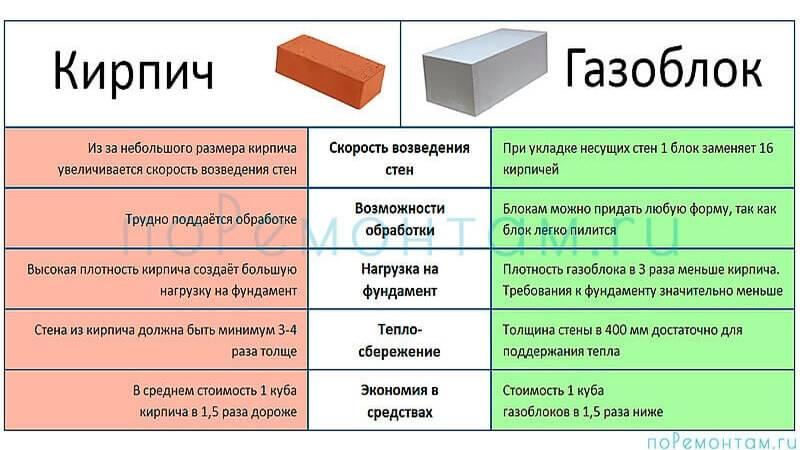 Газобетонные блоки: плюсы и минусы их использования