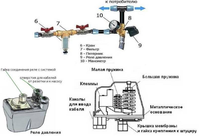 Регулировка давления в системе водоснабжения частного дома