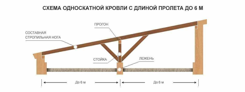 Односкатная крыша для гаража: просто и экономично
