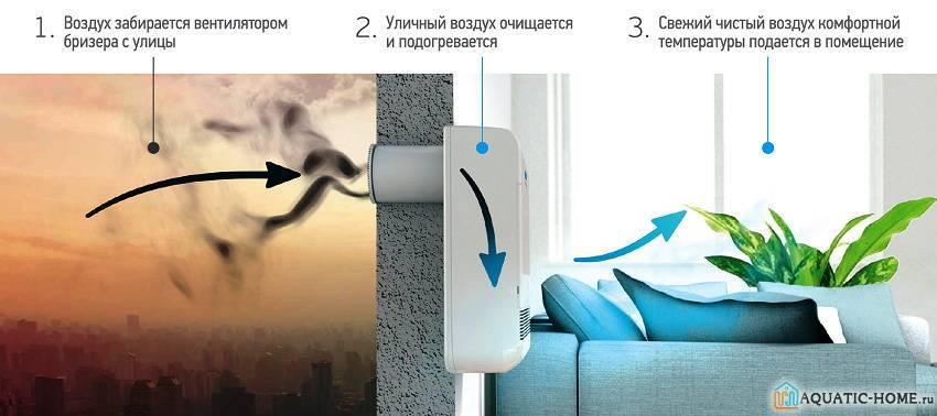 Что делать, если в многоквартирном доме плохо работает вентиляция