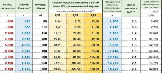 Самое экономичное отопление дома. 3 варианта реализации