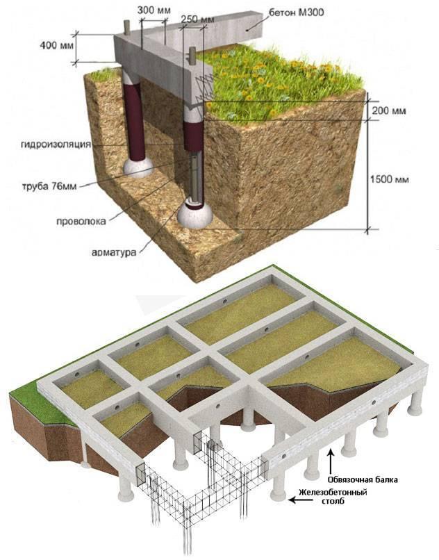 Свайный фундамент с монолитным ростверком: характеристики, изготовление и инструкция по возведению