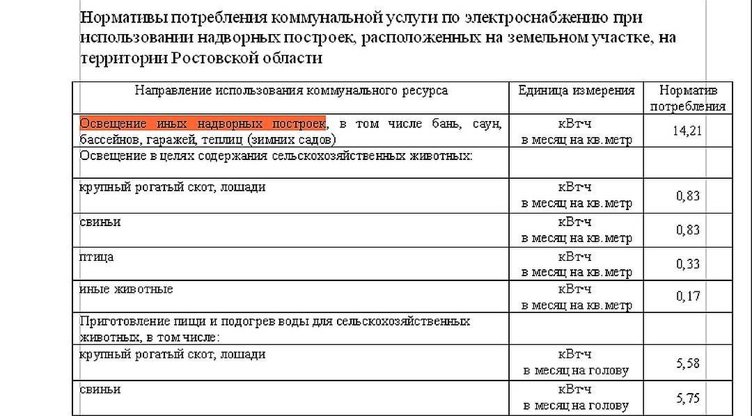 Норматив на воду без счетчика 2021 в москве